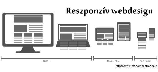 Mobilbarát (reszponzív) design minden eszközön megfelelően használható, ez szabványossági feltétel.