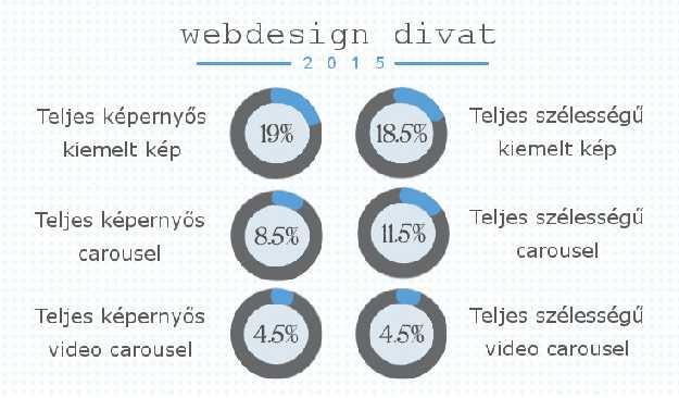 infografika: webdesign trendek 2015:ben kétszerannyian használnak nem mozgó képernyőképet, mint ahányan slidert.