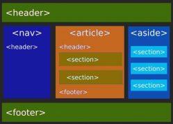 Egy szabványos HTML5 weboldal felépítése grafikusan ábrázolva. Részletes leírás a cikkben.